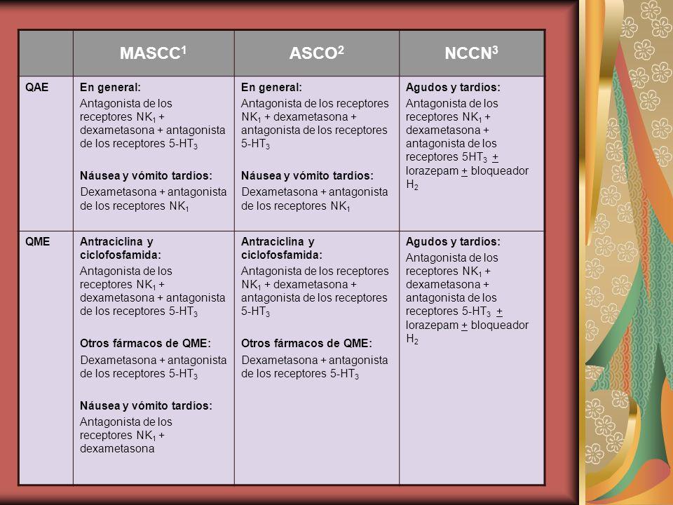 MASCC1 ASCO2 NCCN3 QAE En general: