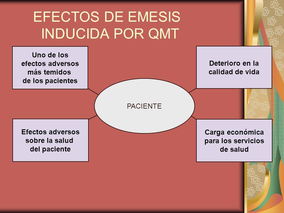 EFECTOS DE EMESIS INDUCIDA POR QMT