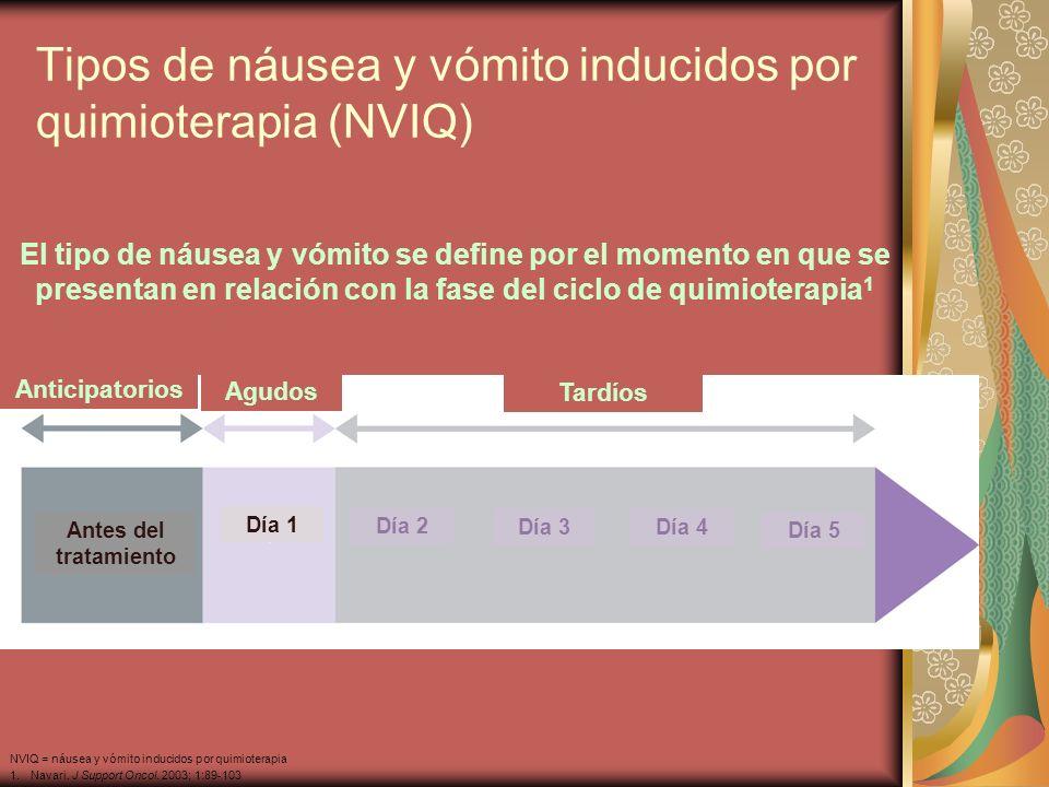 Tipos de náusea y vómito inducidos por quimioterapia (NVIQ)