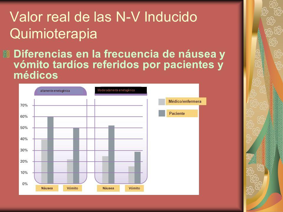 Valor real de las N-V Inducido Quimioterapia