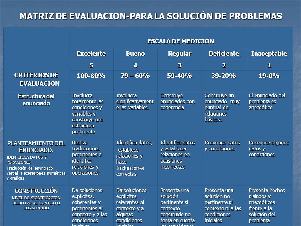 MATRIZ DE EVALUACION-PARA LA SOLUCIÓN DE PROBLEMAS