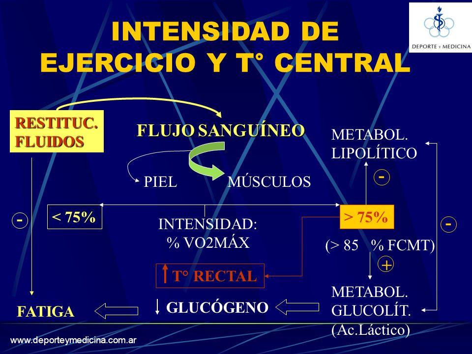 INTENSIDAD DE EJERCICIO Y T° CENTRAL