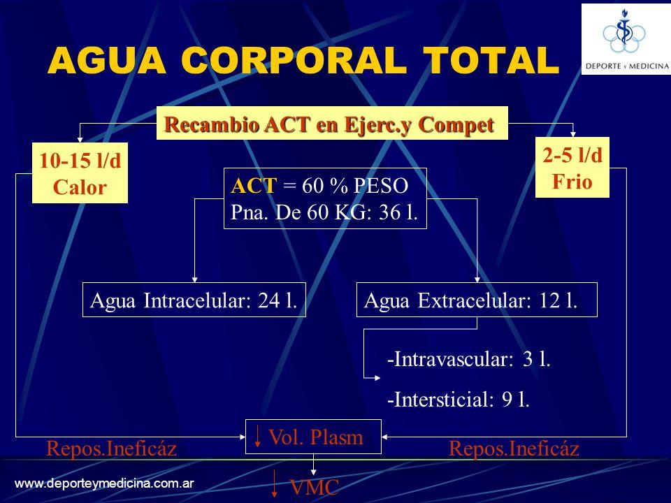 AGUA CORPORAL TOTAL Recambio ACT en Ejerc.y Compet. 2-5 l/d Frio