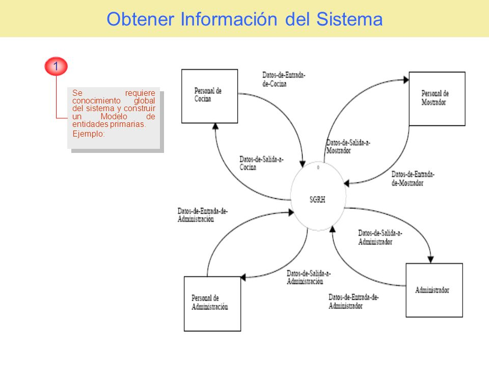 Obtener Información del Sistema