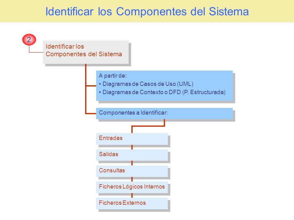 Identificar los Componentes del Sistema