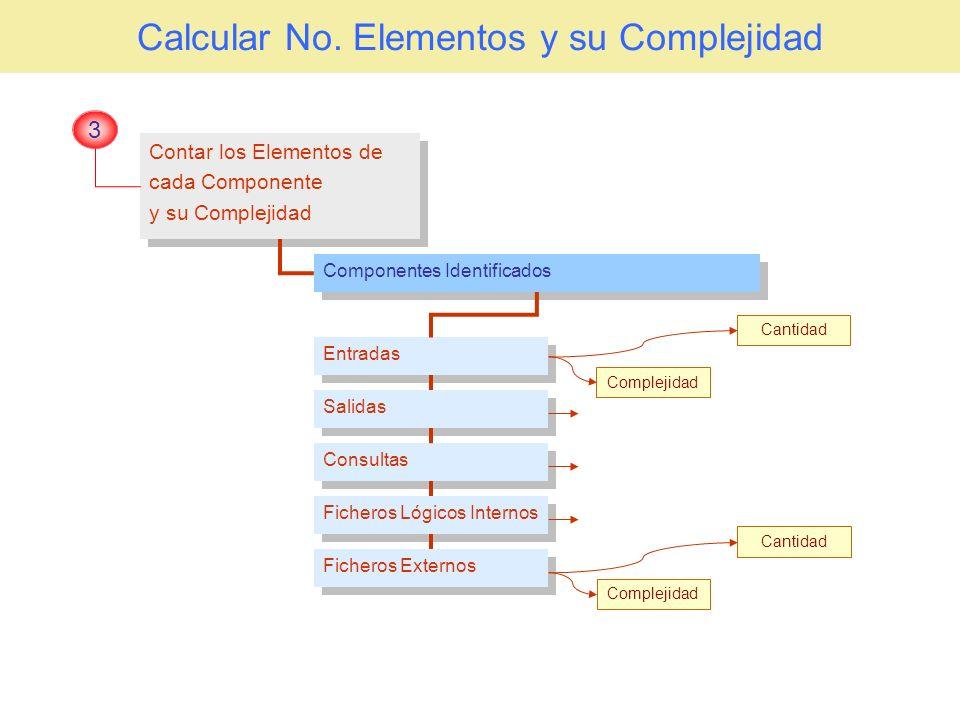 Calcular No. Elementos y su Complejidad
