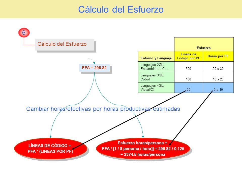 Cálculo del Esfuerzo 6. Esfuerzo. Entorno y Lenguaje. Líneas de Código por PF. Horas por PF. Lenguajes 2GL: Ensamblador, C,…