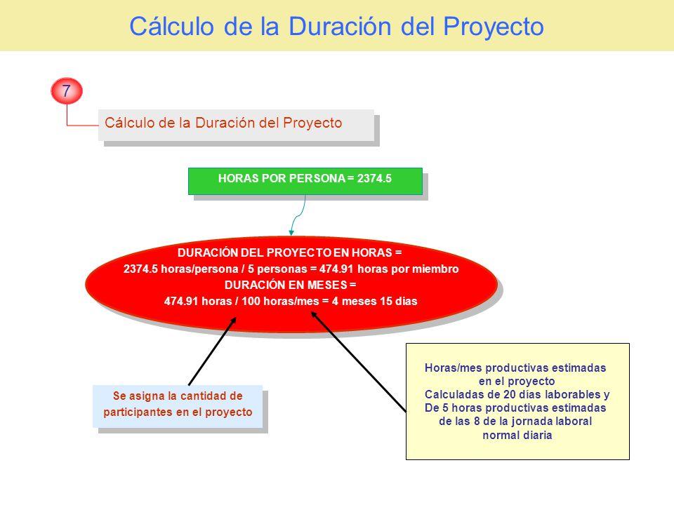 Cálculo de la Duración del Proyecto