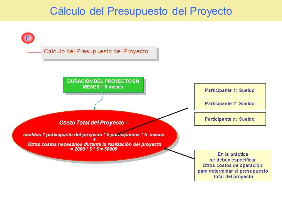 Cálculo del Presupuesto del Proyecto