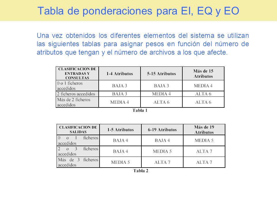 Tabla de ponderaciones para EI, EQ y EO