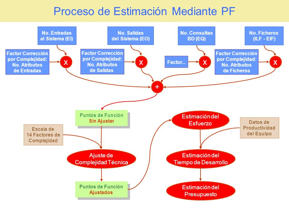 Proceso de Estimación Mediante PF