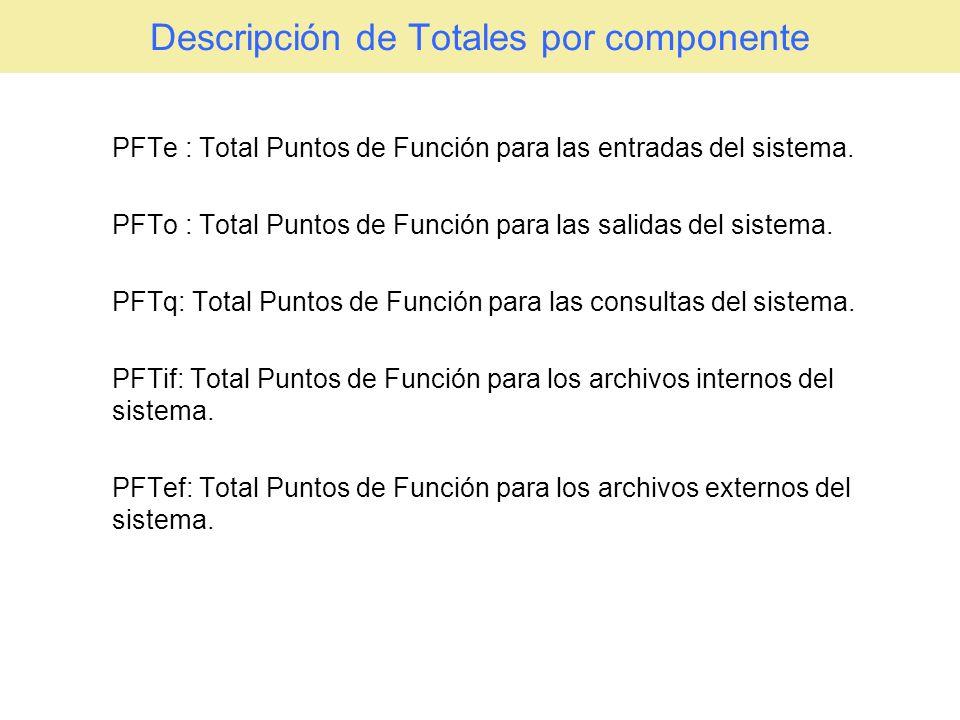 Descripción de Totales por componente