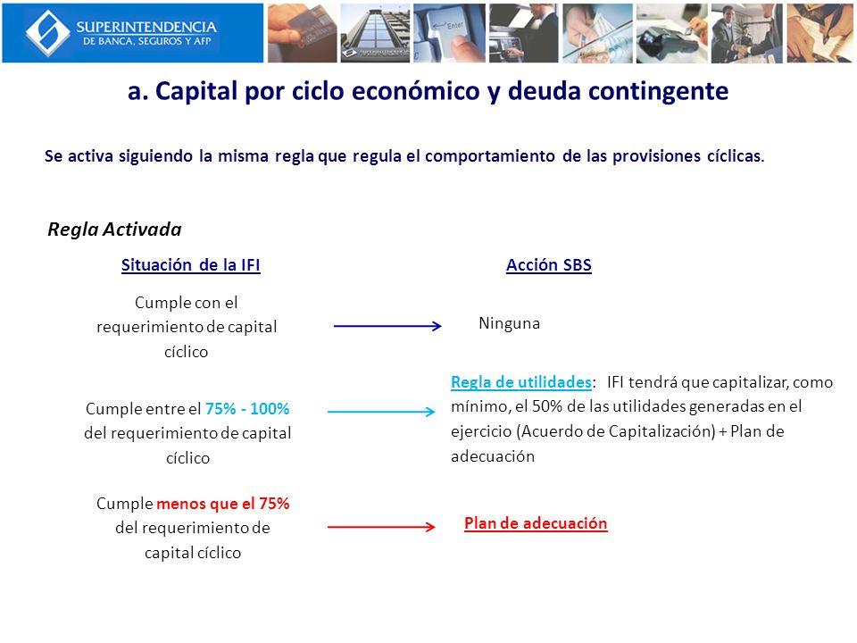 a. Capital por ciclo económico y deuda contingente