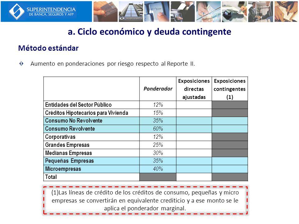 a. Ciclo económico y deuda contingente
