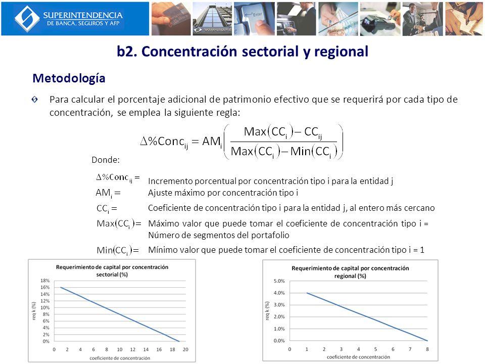 b2. Concentración sectorial y regional