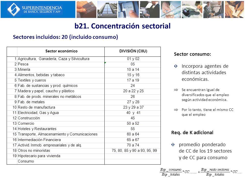 b21. Concentración sectorial