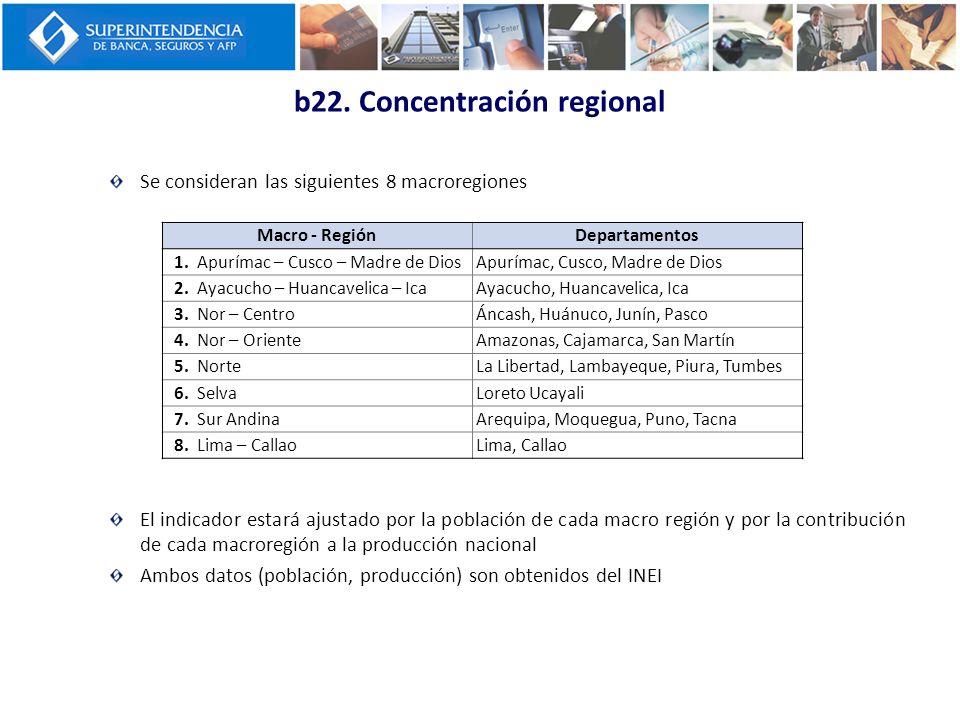 b22. Concentración regional