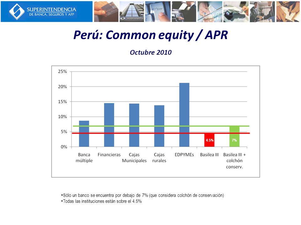 Perú: Common equity / APR Octubre 2010