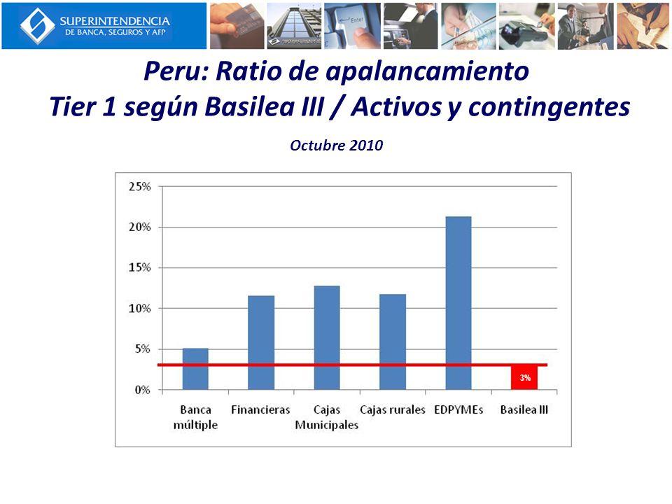 Peru: Ratio de apalancamiento Tier 1 según Basilea III / Activos y contingentes Octubre 2010