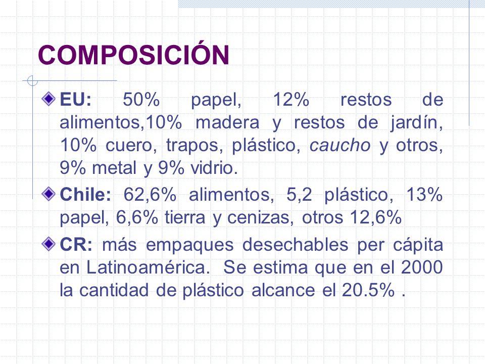 COMPOSICIÓN EU: 50% papel, 12% restos de alimentos,10% madera y restos de jardín, 10% cuero, trapos, plástico, caucho y otros, 9% metal y 9% vidrio.