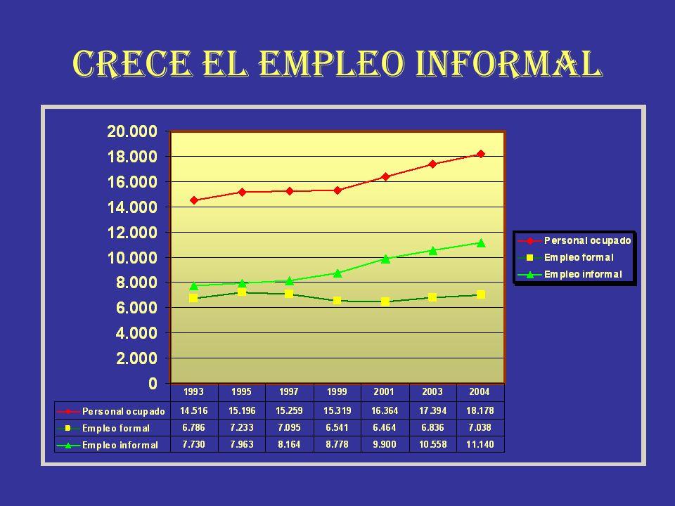 CRECE EL EMPLEO INFORMAL