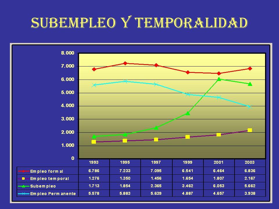 SUBEMPLEO Y TEMPORALIDAD