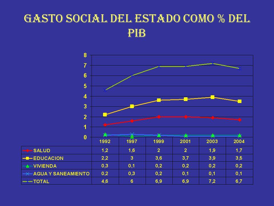 GASTO SOCIAL DEL ESTADO COMO % DEL PIB
