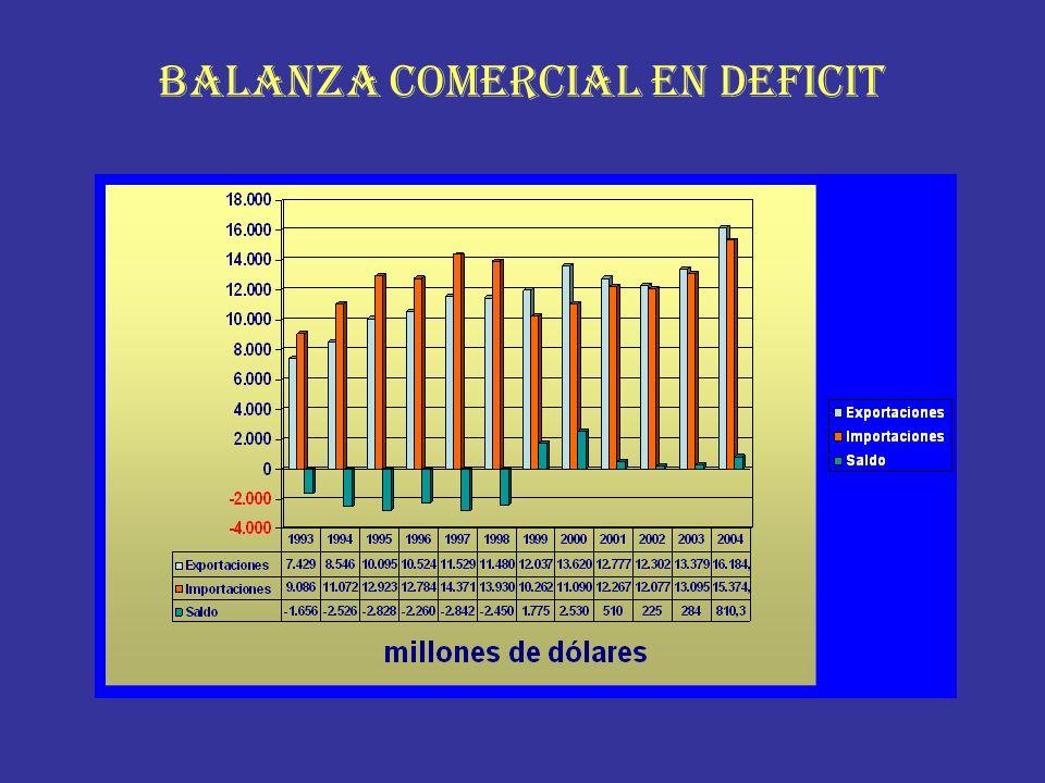 BALANZA COMERCIAL EN DEFICIT
