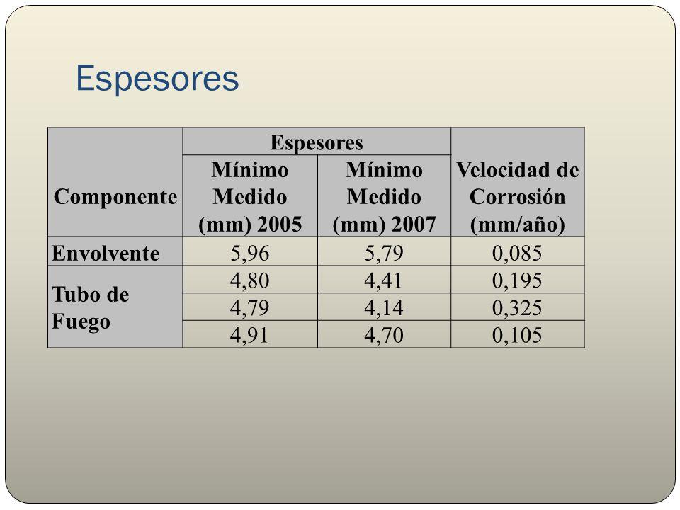 Velocidad de Corrosión (mm/año)