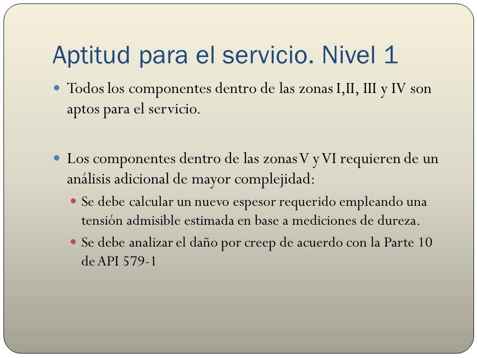 Aptitud para el servicio. Nivel 1