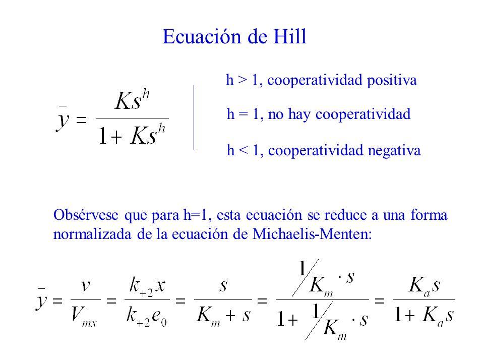 Ecuación de Hill h > 1, cooperatividad positiva