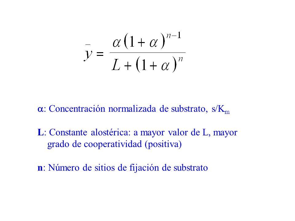 a: Concentración normalizada de substrato, s/Km