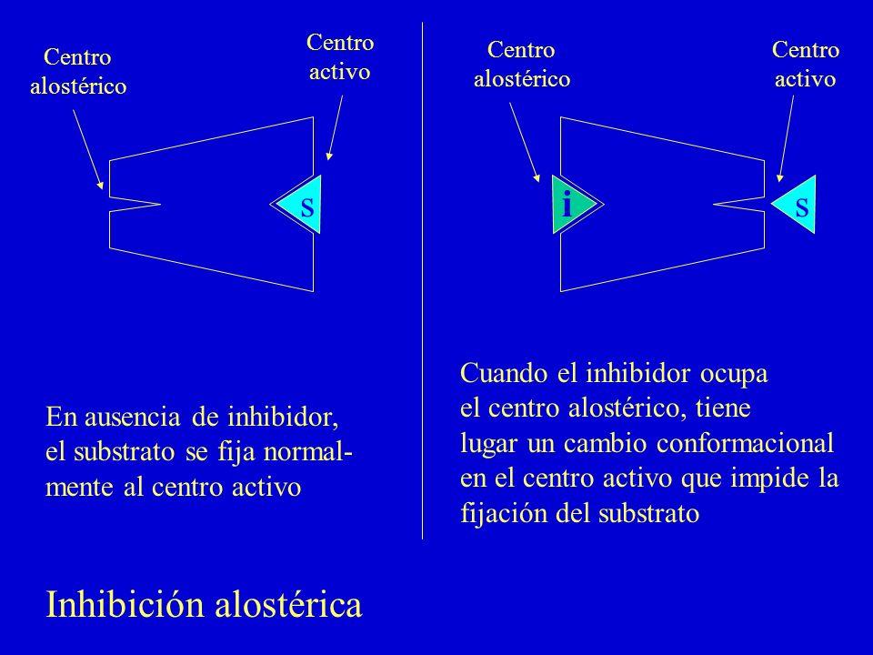 Inhibición alostérica