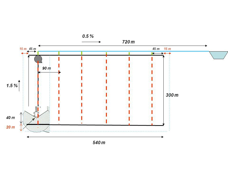 0.5 % 720 m 15 m 45 m 45 m 15 m 90 m 1.5 % 300 m 40 m 20 m 540 m