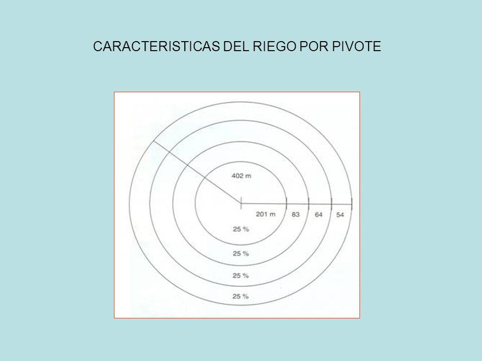 CARACTERISTICAS DEL RIEGO POR PIVOTE