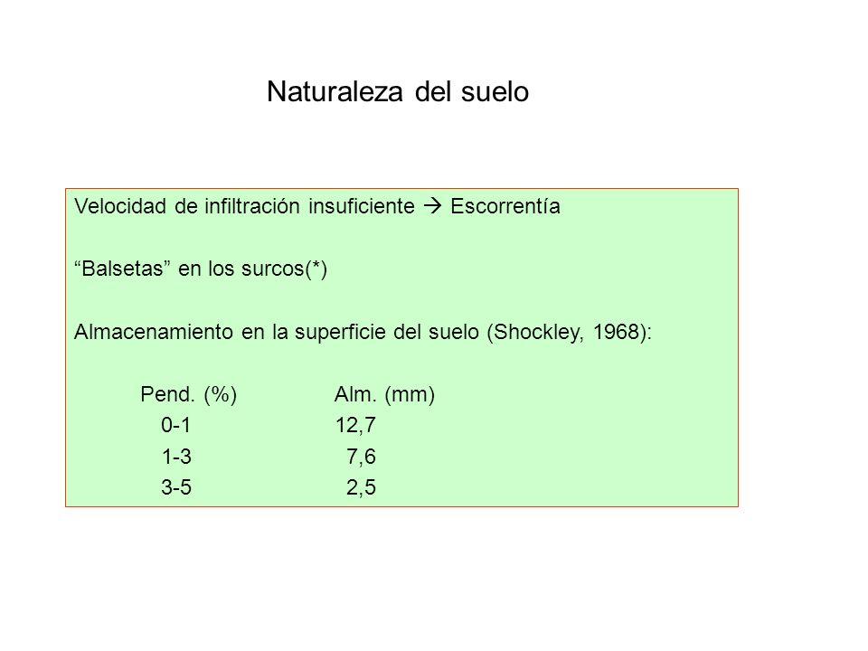 Naturaleza del suelo Velocidad de infiltración insuficiente  Escorrentía. Balsetas en los surcos(*)