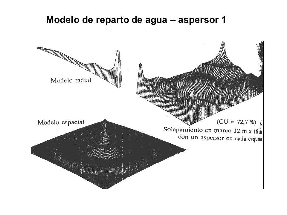 Modelo de reparto de agua – aspersor 1