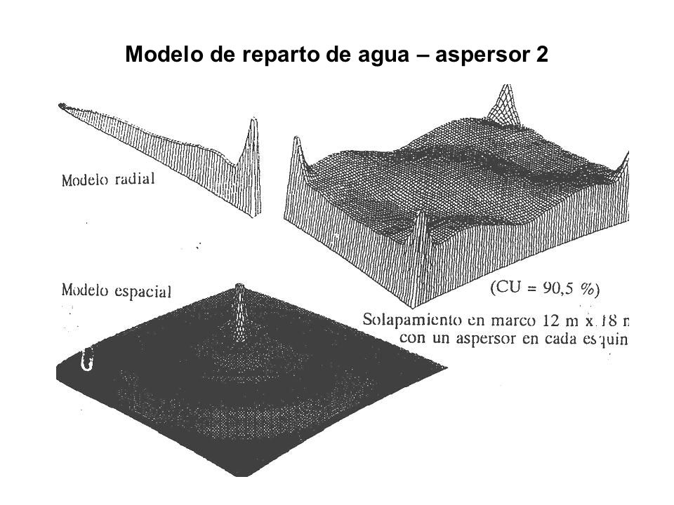 Modelo de reparto de agua – aspersor 2