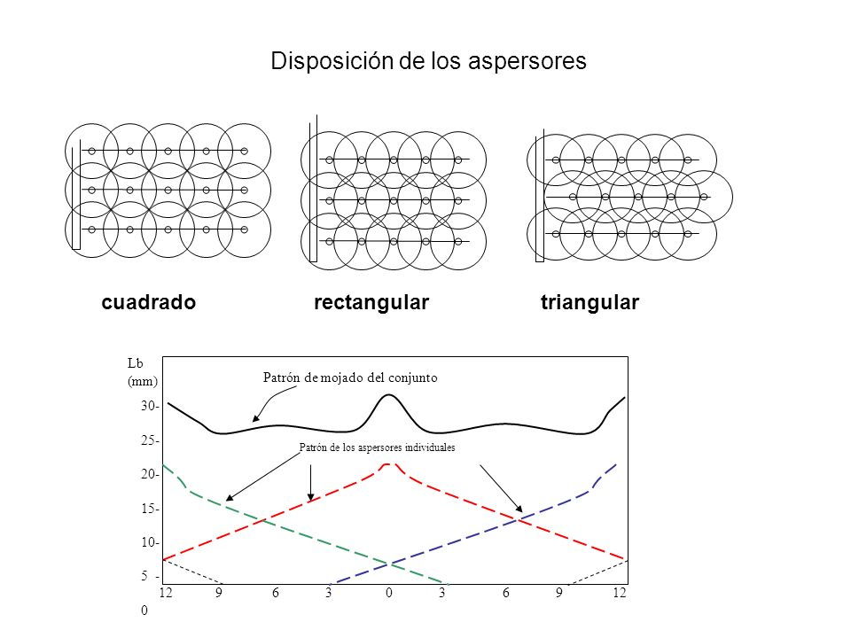 Disposición de los aspersores