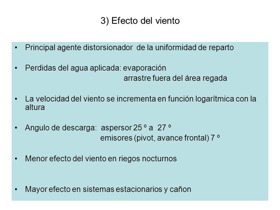 3) Efecto del viento Principal agente distorsionador de la uniformidad de reparto. Perdidas del agua aplicada: evaporación.