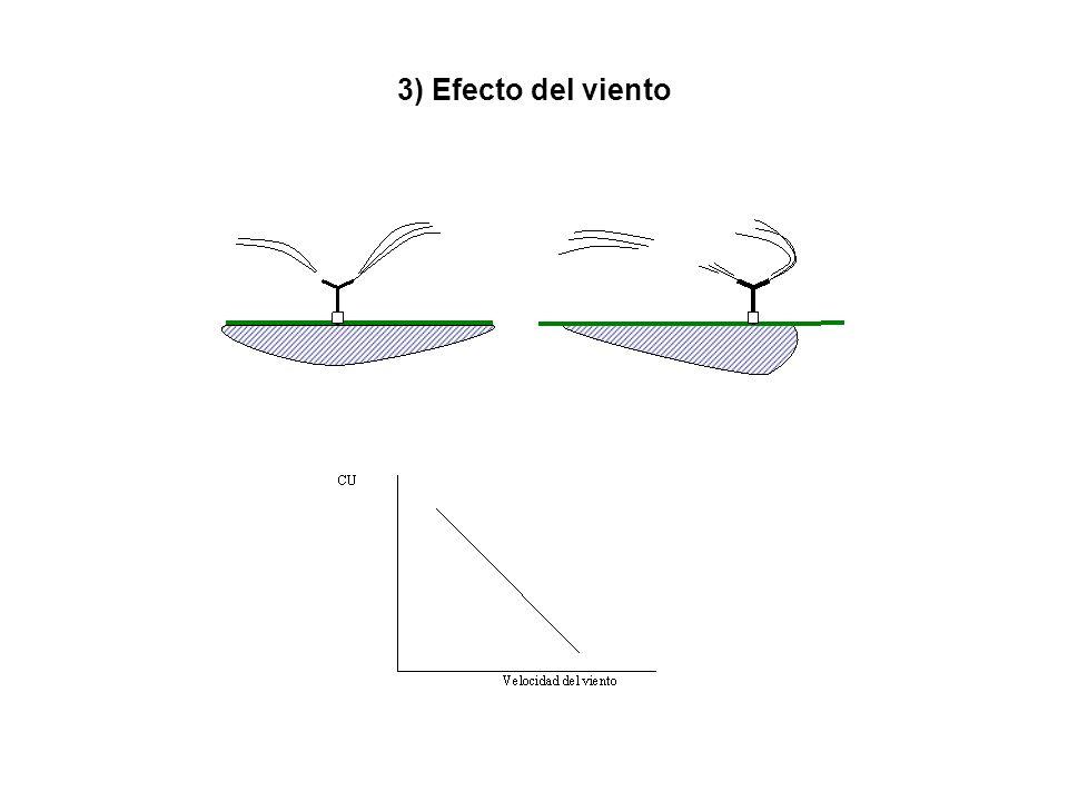 3) Efecto del viento