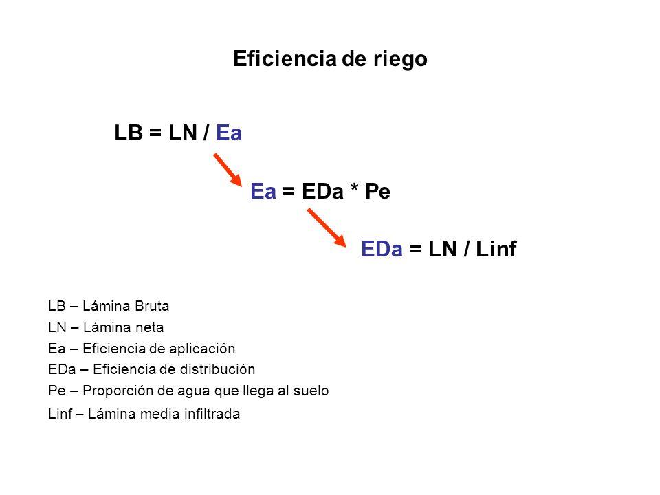 Eficiencia de riego LB = LN / Ea Ea = EDa * Pe EDa = LN / Linf