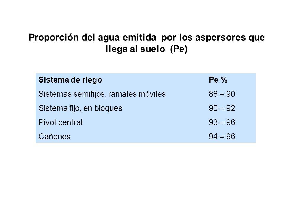 Proporción del agua emitida por los aspersores que llega al suelo (Pe)