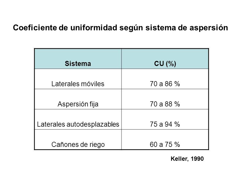 Coeficiente de uniformidad según sistema de aspersión