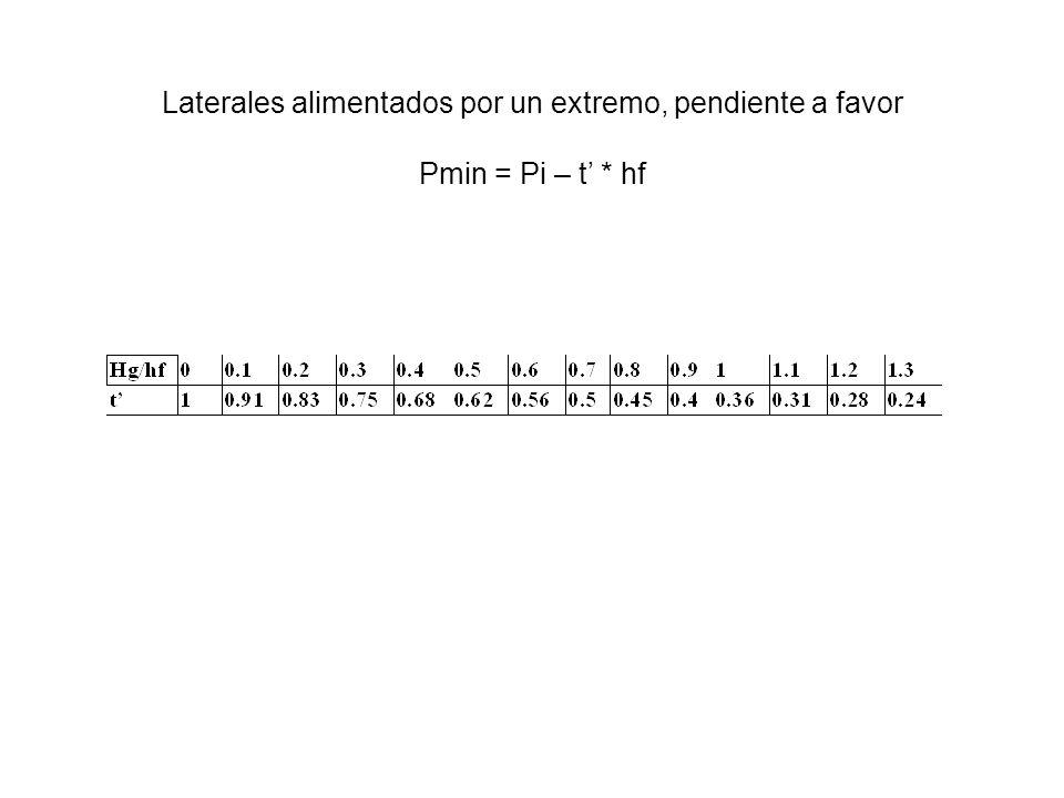 Laterales alimentados por un extremo, pendiente a favor Pmin = Pi – t'