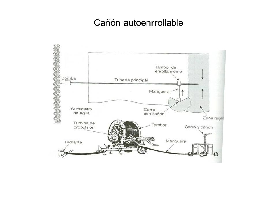 Cañón autoenrrollable