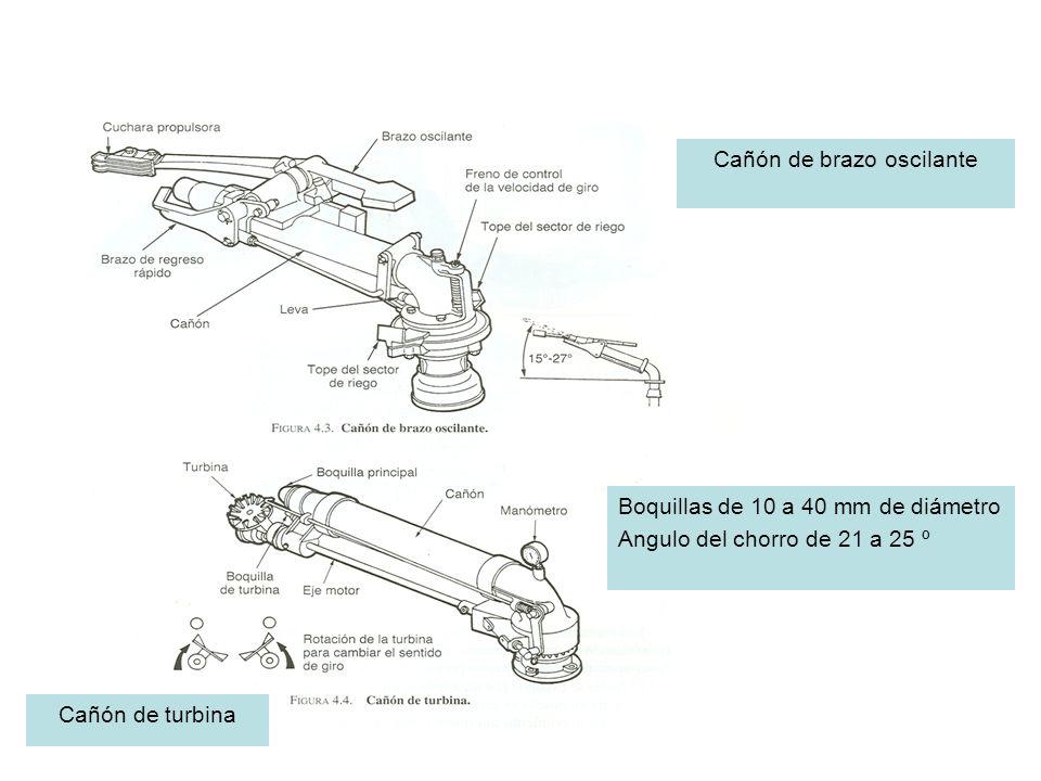 Cañón de brazo oscilante