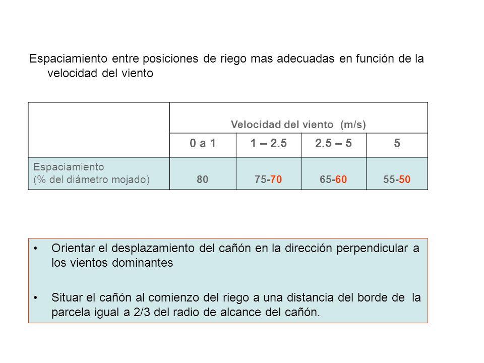 Velocidad del viento (m/s)