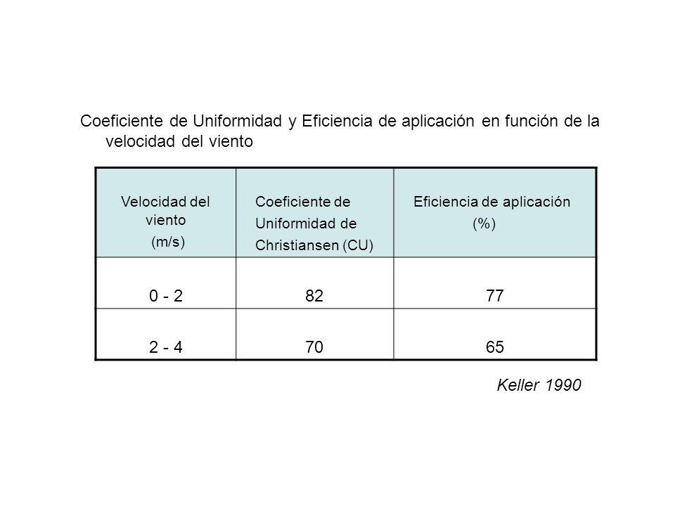 Coeficiente de Uniformidad y Eficiencia de aplicación en función de la velocidad del viento