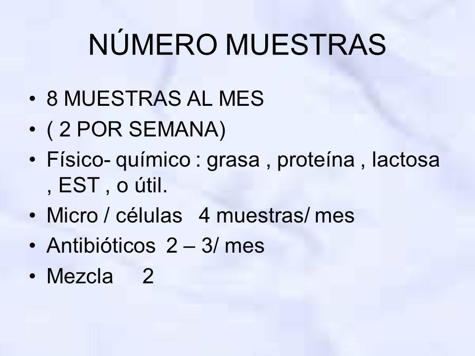 NÚMERO MUESTRAS 8 MUESTRAS AL MES ( 2 POR SEMANA)